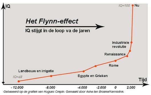 Het-Flynn-effect
